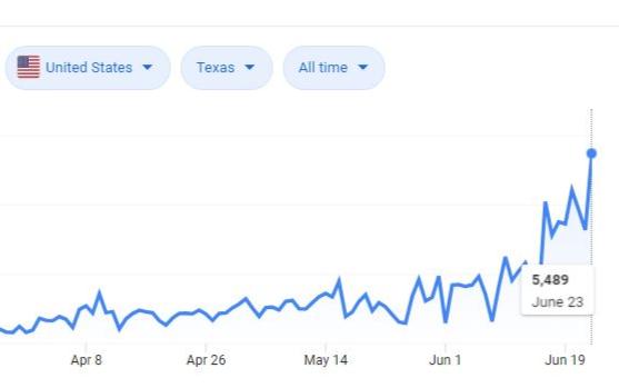 【有圖】德州單日確診突破5000大關,全美各州確診曲線一覽
