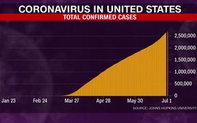美國!美國!單日冠狀病毒新病例又創新高