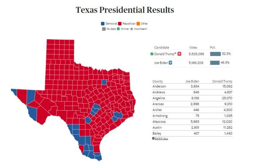 德州地方選舉結果紛紛揭曉,哈里斯、福遍縣投票率飆破7成